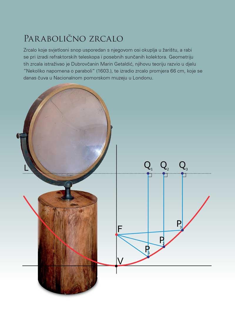 Parabolično zrcalo