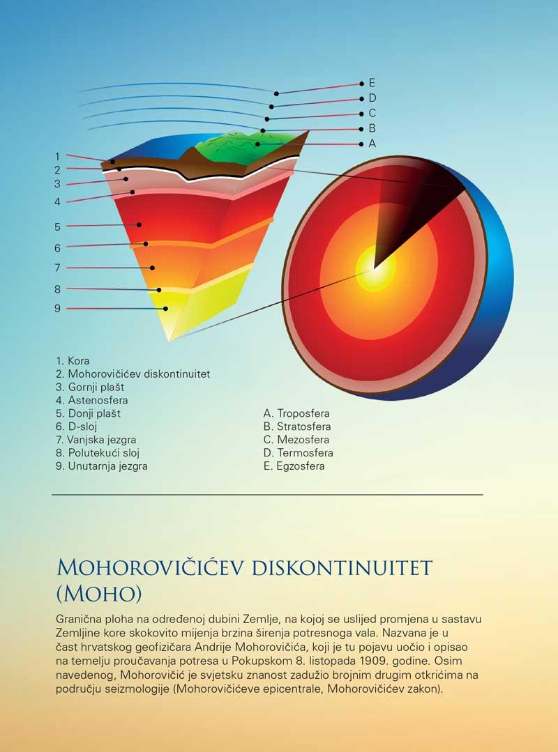 Mohorovičićev diskontinuitet (Moho)